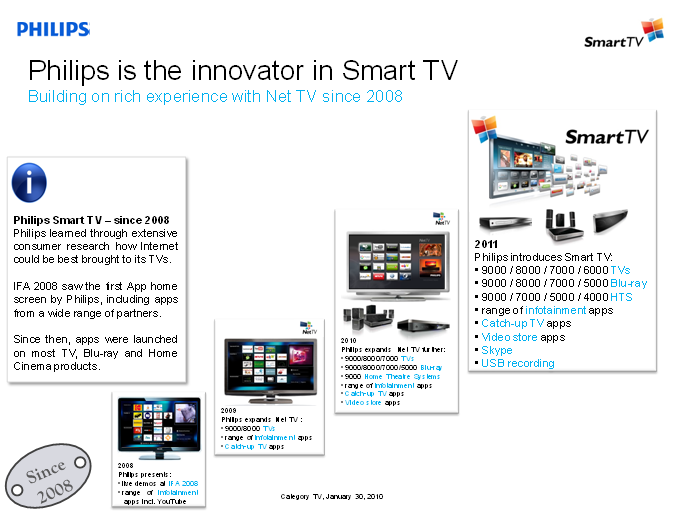 Smart TV Devices